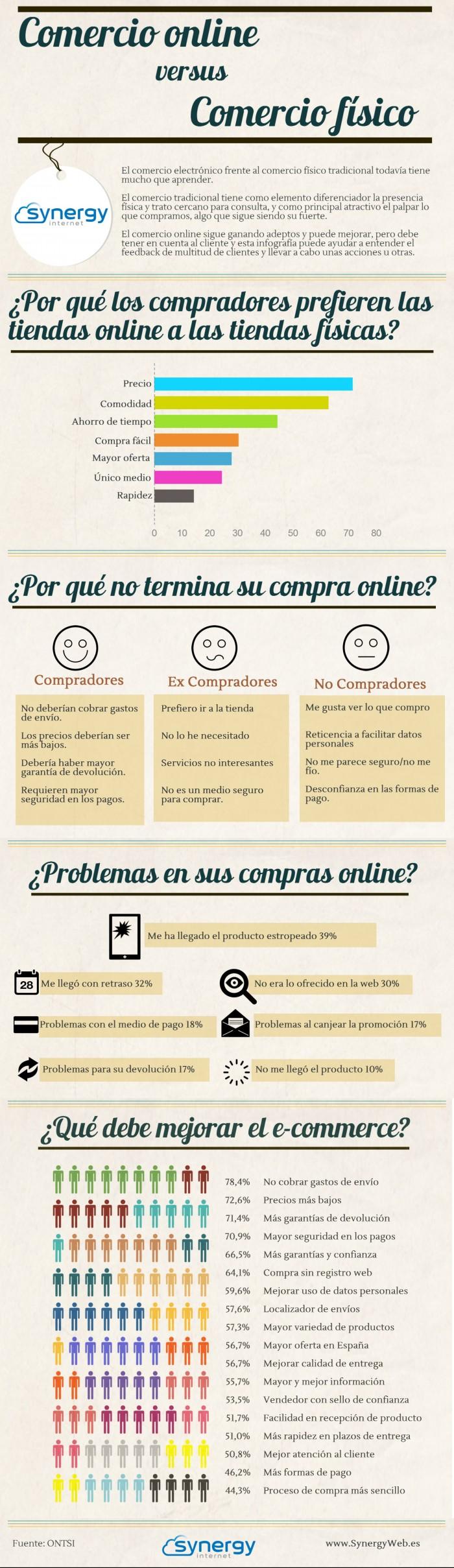 infografía comercio online vs comercio físico