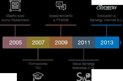 synergy-internet-trayectoria