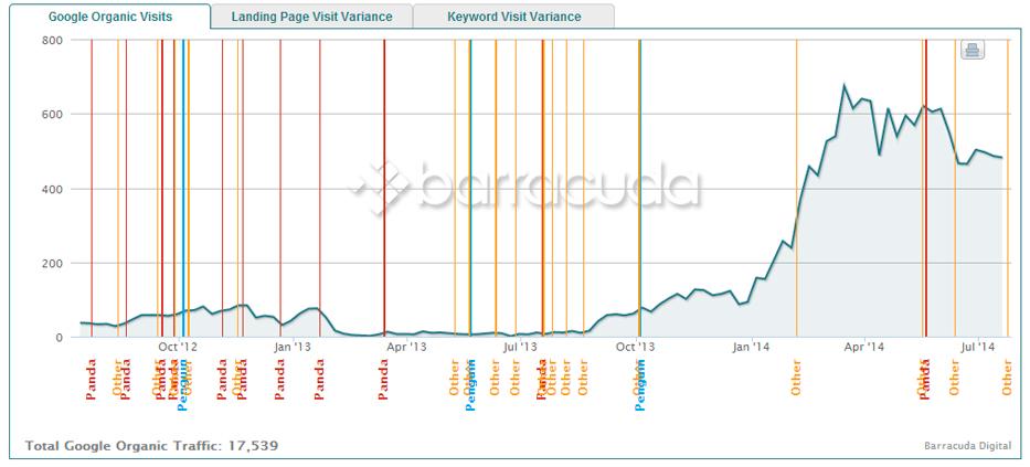 aumento-de-visitas
