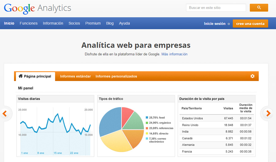 que es google analytics