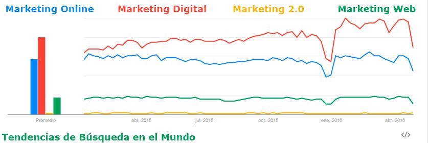 Marketing Digital en el Mundo