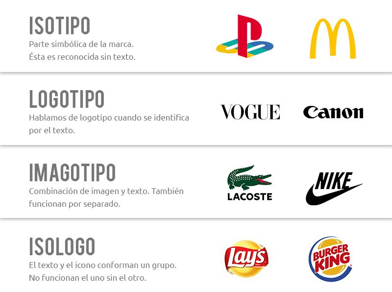 Diferencias entre isotipo, logotipo, imagotipo e isologo