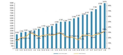 evolución trimestral del volumen de negocio del comercio electrónico y variación interanual en 2018