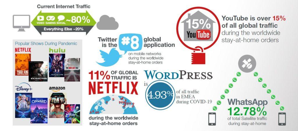 Uso de Internet durante la pandemia